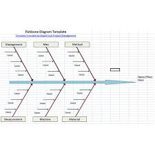 6m Fishbone Diagram Template 10 Free Six Sigma Templates Available To Download Fishbone