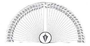 Pendulum Chart For Chakra Assessment