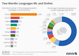 Chart Two Worlds Languages Irl And Online Statista