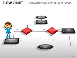 Education Flow Chart Example Flowchart Powerpoint Templates Slides And Graphics