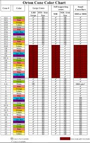 Pottery Cone Chart Orton Cone Chart Cone Temperature Chart