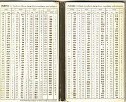 20 Curious Conversion Chart Appleton Wool To Dmc