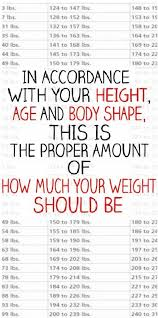 Weight Acc To Height And Age Weight Chart For Women What Is Your Ideal Weight According