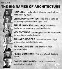 Famous Architects List Attractive On Interior And Exterior Designs