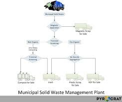 Pyrolysis Process Flow Chart At Pyrocrat Systems Review By