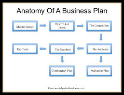 Basic Business Plan Outline Free Free Printable Business Plan Template Form Generic