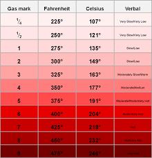 Oven Temperature Conversion Oven Temp Conversion Chart