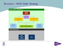 Mod Capability Sponsor Organisation Chart Mod Uk Logistics Skills Strategy Dod Logistics Executive