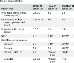 Insulin Preparations Chart Types Of Insulin Preparations And Suggested Action Profiles