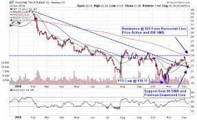 3 Consumer Goods Stocks To Catch A Santa Claus Rally