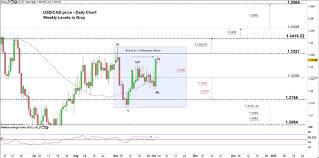 Canadian Dollar Price Usd Cad Eur Cad Facing Key