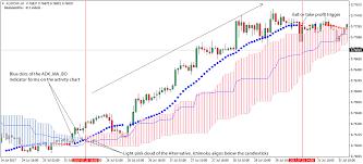 Adx With Ichimoku Forex Trading Strategy