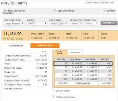 Nse Nifty Future Live Chart The Nifty Futures Varsity By Zerodha