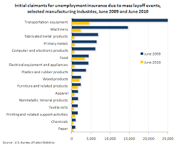 Chart Industries Layoffs Chart Mass Layoff Initial Claimants In Manufacturing