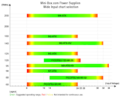 dc dc atx psus wide input power supply chart click to enlarge