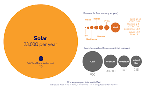 Solar Energy Chart Plenty Of Sun For Solar Panels In Maine New Hampshire