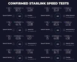 But mostly in densely populated areas, and those area's probably have higher speed traditional connections available so they would be less likely to need. Spacex Starlink Speeds Revealed As Beta Users Get Downloads Of 11 To 60mbps Ars Technica