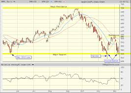 Apple Aapl Candlestick Chart Analysis Tradeonline Ca