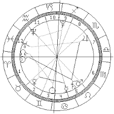 Saturn Return Birth Chart From On Top Of The Hill Saturn Return Time
