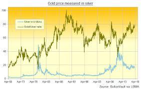 Gold Bullion Price Chart Uk Silver Bullion Set To Beat Gold In 2018 As Both Hit 5