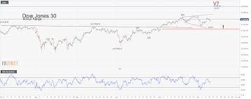 Dow 30 Chart Dow Jones Reverses Losses