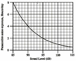 Osha Noise Exposure Chart Permissible Exposure Time For Noise Spl Sound Pressure Level