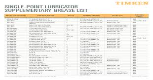 Chevron Grease Cross Reference Chart Best Picture Of Chart