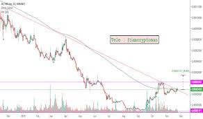 0x Tradingview