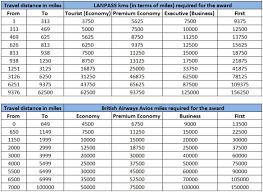 Lan Airlines Award Chart Lanpass Awardguru