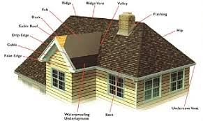 Different Types of Roofs - What Type of Roof is Ideal for Your Home?
