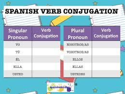 Spanish Verb Conjugation Chart Spanish Verb Conjugation