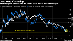 30 Year Bond Interest Rate Chart What Bloombergs Yield Curve Flattening Report Does Not