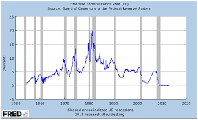 Fred Mortgage Rates Chart Another Visit To Fred To Find Primary Data Federal Reserve