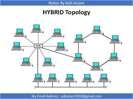 types of network topologies hybrid network diagram at Hybrid Computer Network Diagram Example