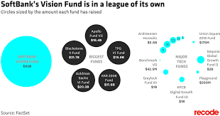 Softbanks 93 Billion Vision Fund Is The Biggest Of All