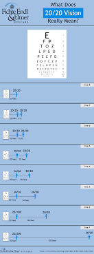 18 Exhaustive Snellen Chart 20 200