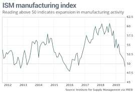 Ism Purchasing Managers Index Chart Ism Manufacturing Index Falls Below 50 Signals Contraction