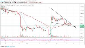 Bitcoin bitcoin thrives against all odds. Xbt Usd Analysis Why The Odds Against Bitcoin Recovery Intensify Bitmex Margin Trading Read Here Http Bit Ly 3552vxj Bitcoin Price Bitcoin Price Chart
