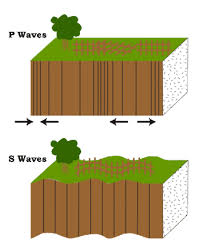 An earth quake can be defined as a sudden violent shaking of the ground as a result of movements the point within the earth's crust where an earthquake originates is called as the focus or hypocenter. The Science Of Earthquakes