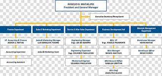 Organizational Chart Business Corporate Group Organizational