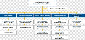 Business Development Manager Organizational Chart Organizational Chart Business Corporate Group Organizational