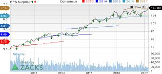 Small Picture Home Depot HD Q4 Earnings Beat Estimates Stock Up Nasdaqcom