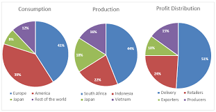 Ielts Graph 303 Coffee Production Coffee Consumption And