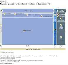 internet value chain economics most popular article a t  revenues generated by the internet business to business 2008