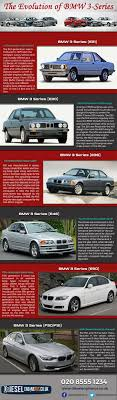 BMW 3 Series bmw 3 series history : Evolution of the Legendary BMW 3 Series [INFOGRAPHIC]
