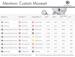How To Fix Deoxys Speed Forme Pokemon Go Wiki Gamepress