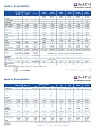 Checkpoint Appliance Comparison Chart Docshare Tips