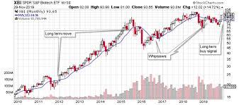 Xbi Chart A Long Term Buy Signal For Biotech Spdr Biotech Etf