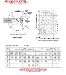 Zoomlion 50 Ton Crane Load Chart Qy70v Load Chart Pdf Document