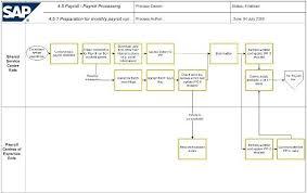 Hr Payroll Process Flow Chart Sap Hr Payroll Process Flowchart Www Bedowntowndaytona Com